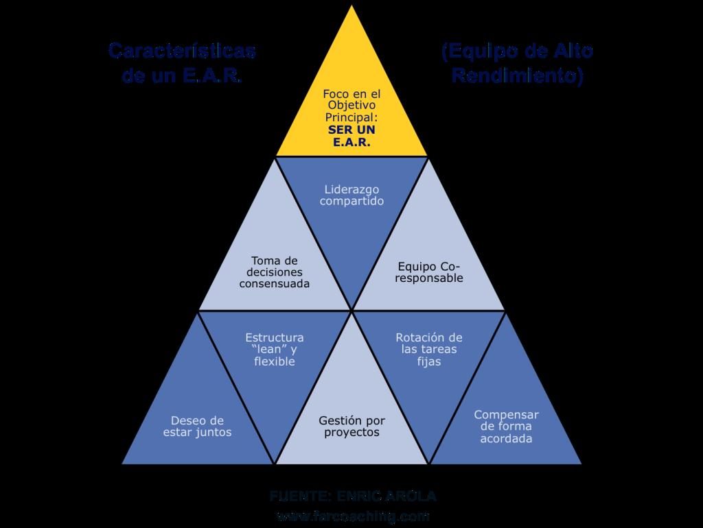 Características de un Equipo de Alto Rendimiento (E.A.R.) - Enric Arola