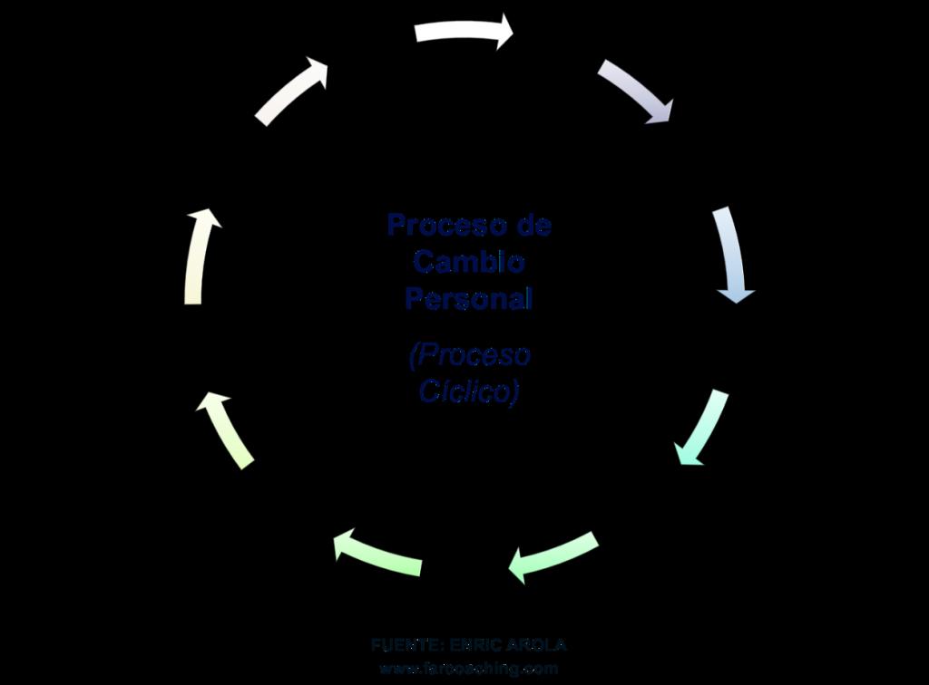 El Proceso de cambio personal