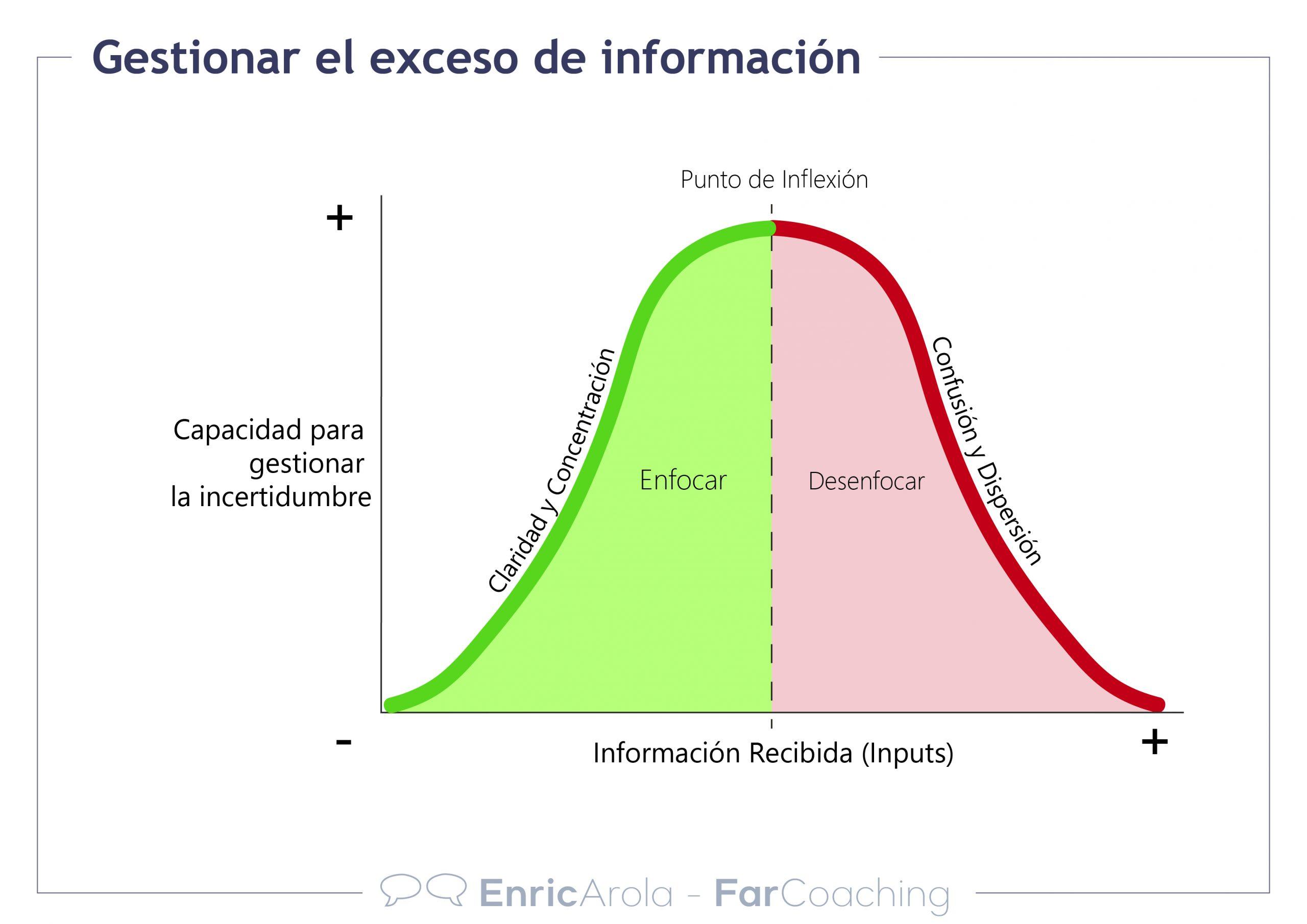 Gestionar el exceso de información