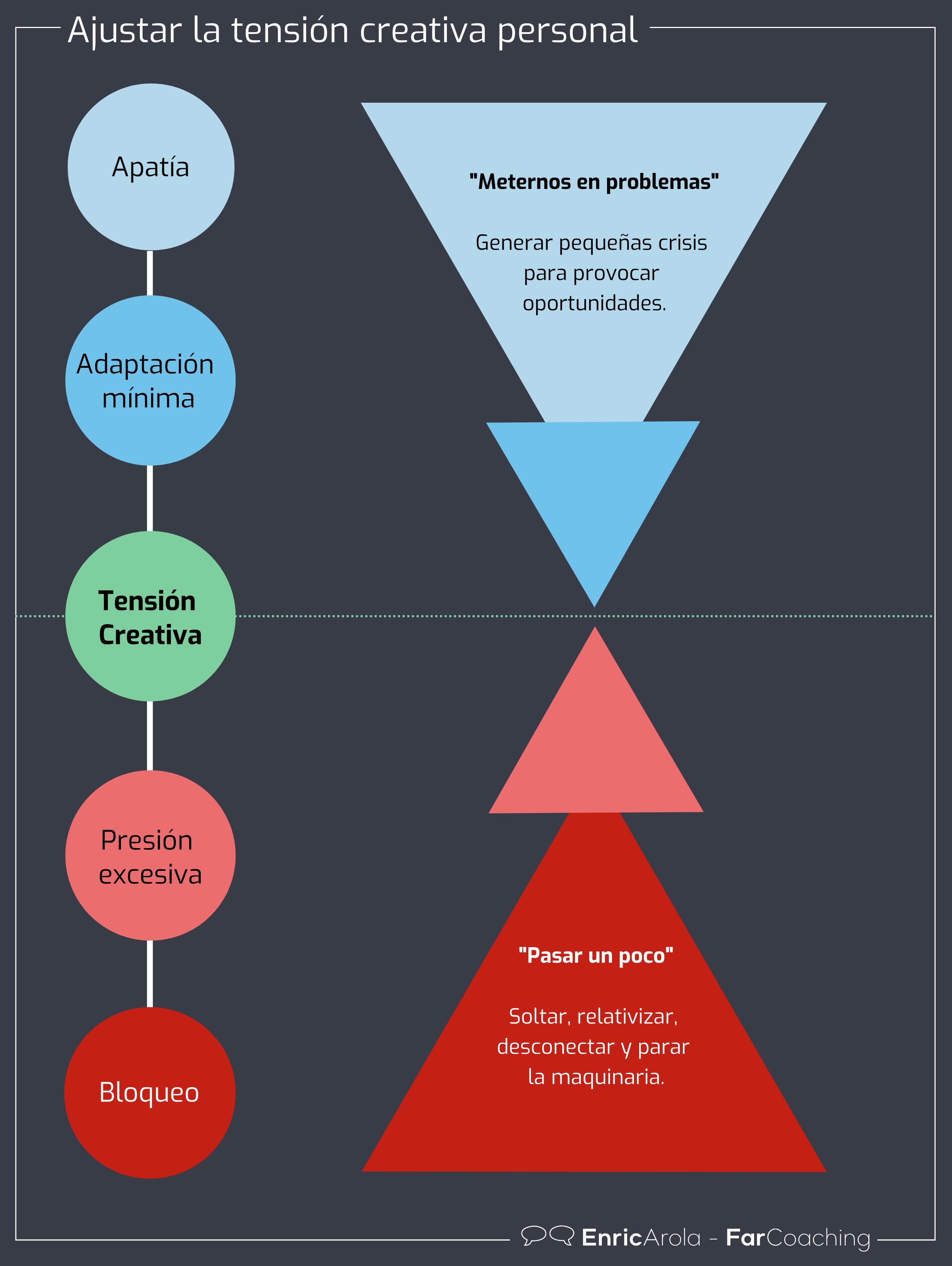 Infografia Ajustar la tensión creativa personal
